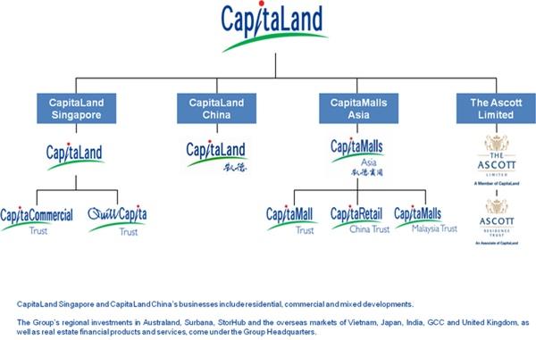 capitalland